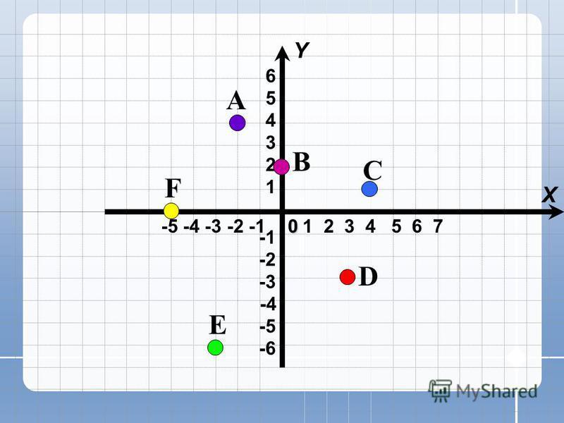 -5 -4 -3 -2 -1 X Y -4 -6 -3 -2 -5 1 2 3 4 5 6 1 2 3 4 5 6 70 A B C D E F
