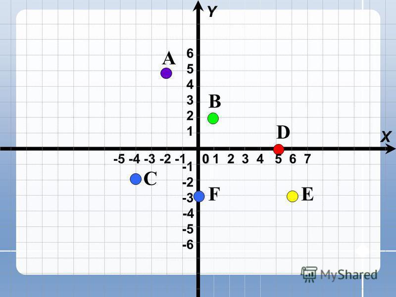-5 -4 -3 -2 -1 X Y -4 -6 -3 -2 -5 1 2 3 4 5 60 1 2 3 4 5 6 7 A B C D EF