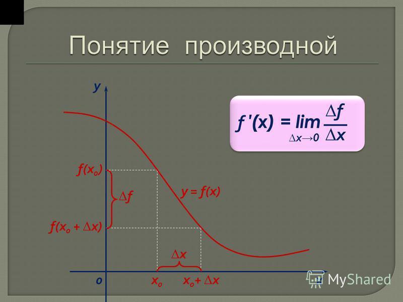 f (x) = lim f x x 0 х 0 х 0 х 0 + х f(x 0 ) f(x 0 + х) х х у 0 f у = f(x)