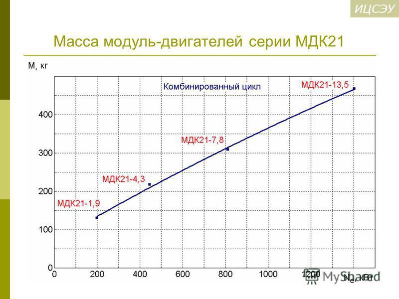 ИЦСЭУ Масса модуль-двигателей серии МДК21
