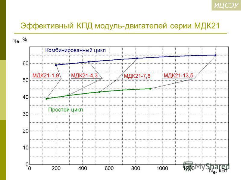 ИЦСЭУ Эффективный КПД модуль-двигателей серии МДК21