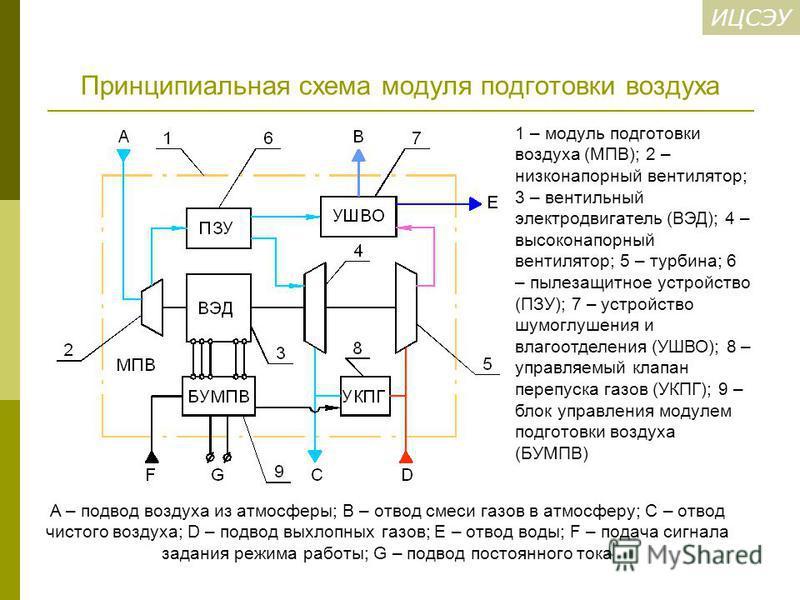 ИЦСЭУ Принципиальная схема модуля подготовки воздуха A – подвод воздуха из атмосферы; B – отвод смеси газов в атмосферу; C – отвод чистого воздуха; D – подвод выхлопных газов; E – отвод воды; F – подача сигнала задания режима работы; G – подвод посто