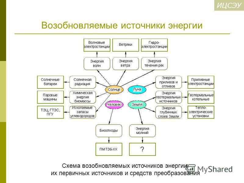 ИЦСЭУ Возобновляемые источники энергии Схема возобновляемых источников энергии, их первичных источников и средств преобразования