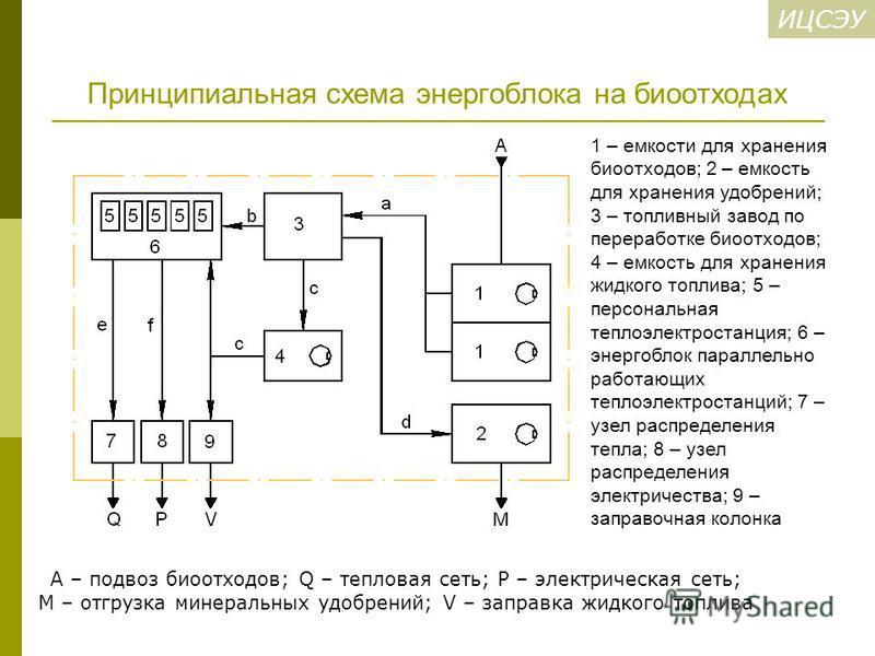 ИЦСЭУ Принципиальная схема энергоблока на биоотходах A – подвоз биоотходов; Q – тепловая сеть; P – электрическая сеть; М – отгрузка минеральных удобрений; V – заправка жидкого топлива 1 – емкости для хранения биоотходов; 2 – емкость для хранения удоб