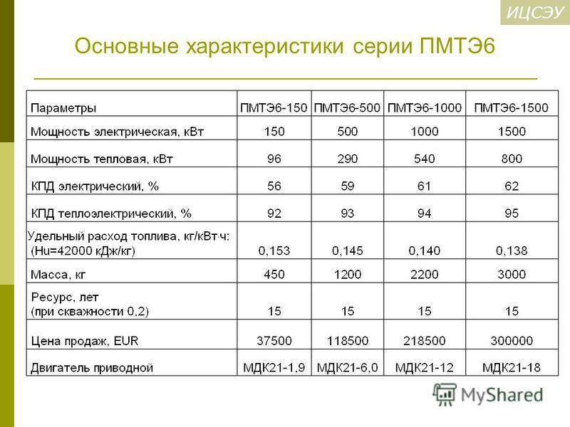 ИЦСЭУ Основные характеристики серии ПМТЭ6