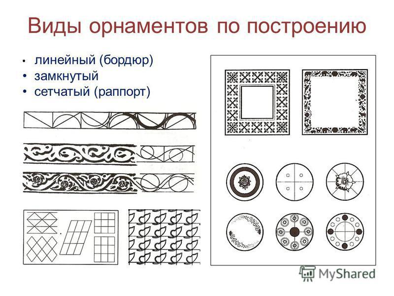 Виды орнаментов по построению линейный (бордюр) замкнутый сетчатый (раппорт)