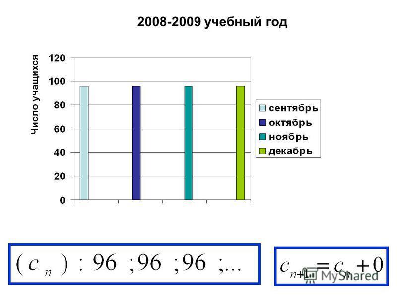 Число учащихся 2008-2009 учебный год
