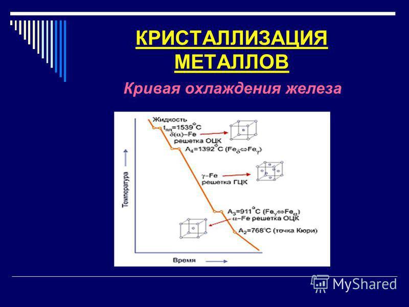 КРИСТАЛЛИЗАЦИЯ МЕТАЛЛОВ Кривая охлаждения железа