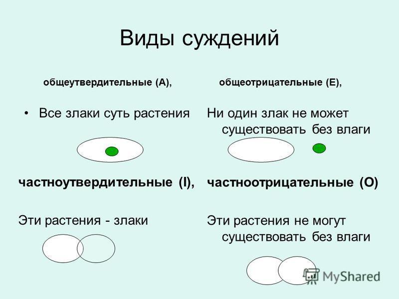 Виды суждений Все злаки суть растения Ни один злак не может существовать без влаги частноутвердительные (I), Эти растения - злаки частноотрицательные (O) Эти растения не могут существовать без влаги общеутвердительные (A),общеотрицательные (E),