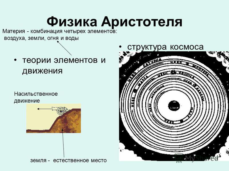 Физика Аристотеля теории элементов и движения структура космоса земля - естественное место Насильственное движение Материя - комбинация четырех элементов: воздуха, земли, огня и воды