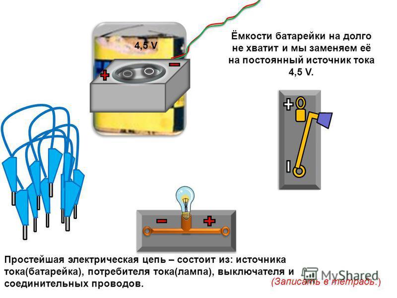 Простейшая электрическая цепь – состоит из: источника тока(батарейка), потребителя тока(лампа), выключателя и соединительных проводов. (Записать в тетрадь.) 4,5 V Ёмкости батарейки на долго не хватит и мы заменяем её на постоянный источник тока 4,5 V