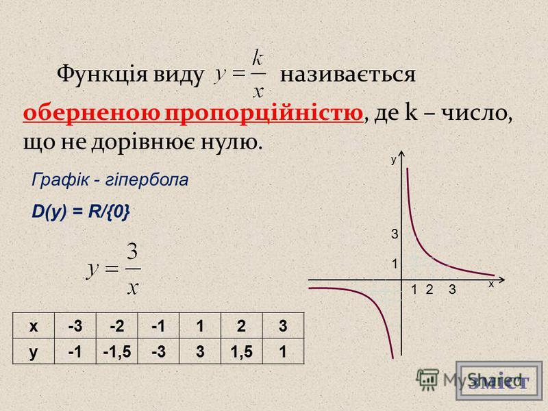 Функція видуназивається оберненою пропорційністю, де k – число, що не дорівнює нулю. Графік - гіпербола D(y) = R/{0} x-3-2123 y -1,5-331,51 х у 1 2 3 3 1 зміст