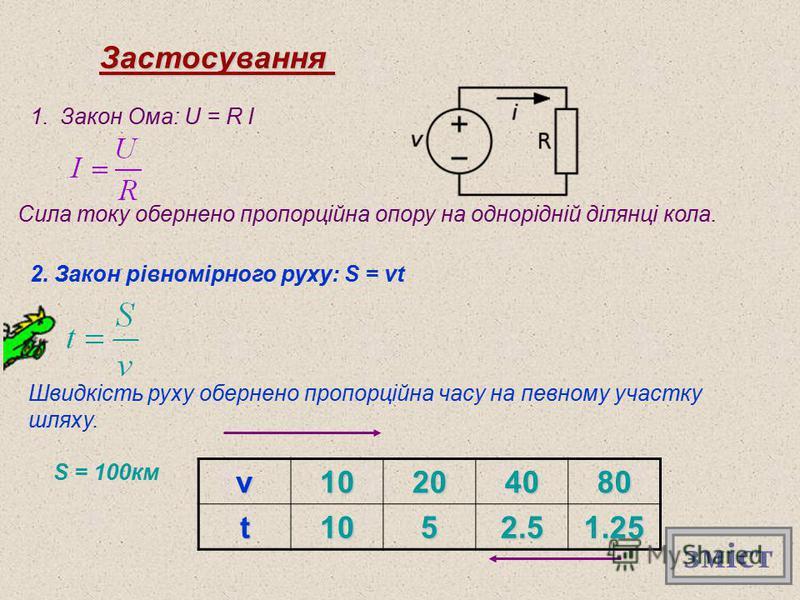 Застосування 1.Закон Ома: U = R I Сила току обернено пропорційна опору на однорідній ділянці кола. 2. Закон рівномірного руху: S = vt Швидкість руху обернено пропорційна часу на певному участку шляху. S = 100кмv10204080t1052.51.25 зміст