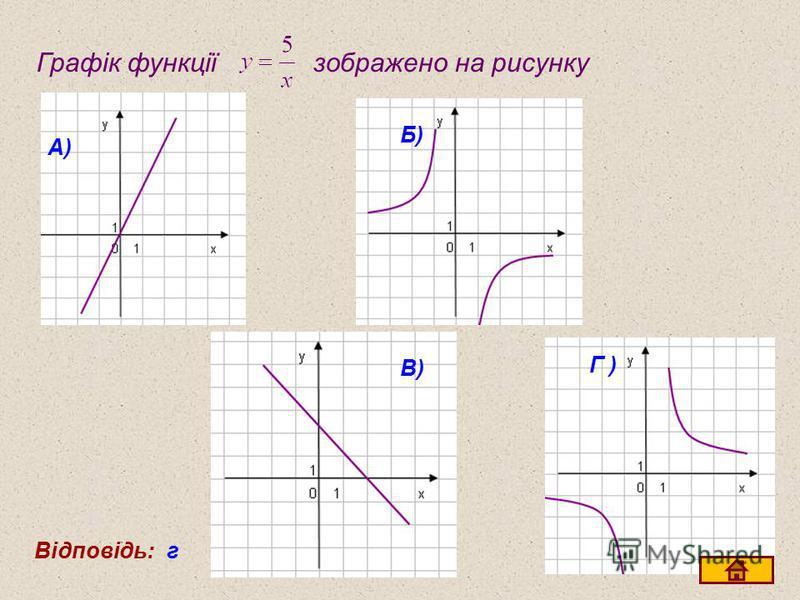 Графік функції зображено на рисунку А) Б) В) Г )Г ) Відповідь:г