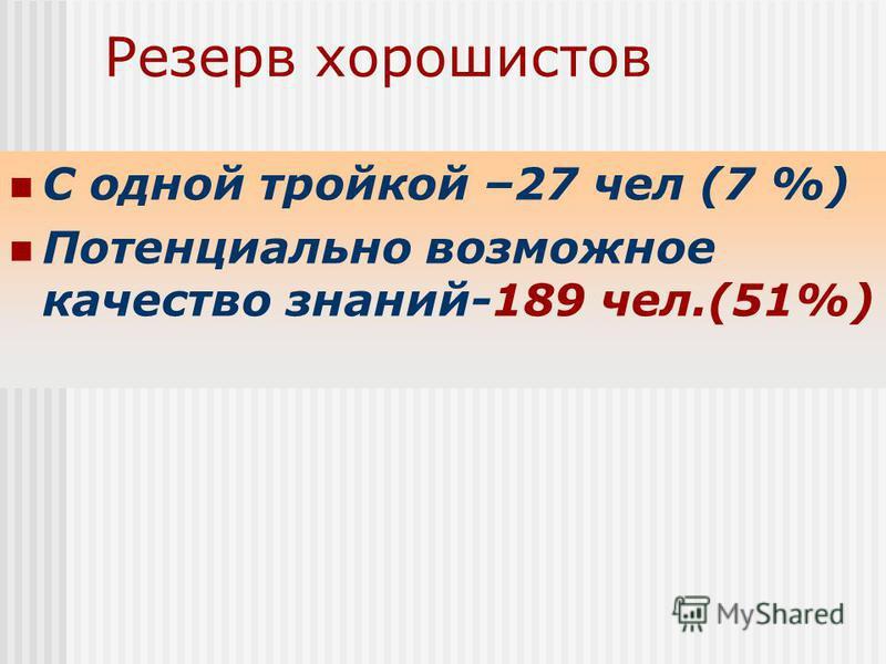 Резерв хорошистов С одной тройкой –27 чел (7 %) Потенциально возможное качество знаний-189 чел.(51%)