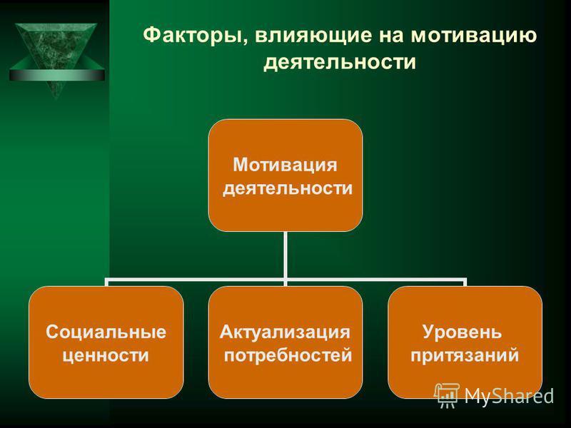 Факторы, влияющие на мотивацию деятельности Мотивация деятельности Социальные ценности Актуализация потребностей Уровень притязаний