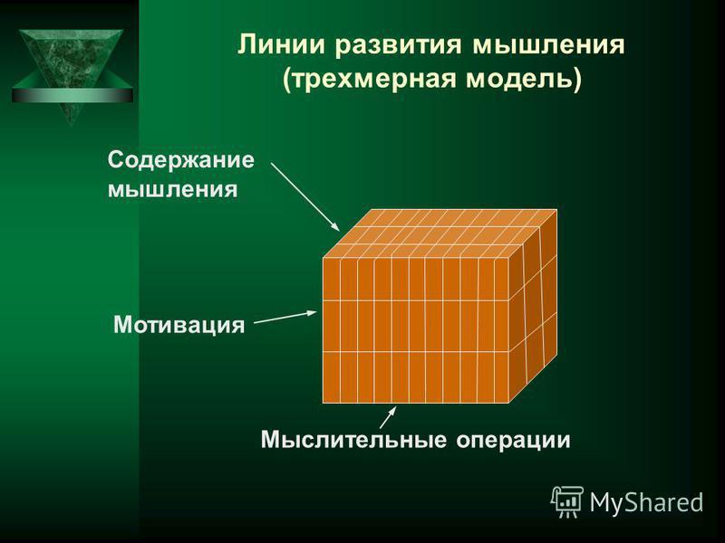 Линии развития мышления (трехмерная модель) Мыслительные операции Мотивация Содержание мышления