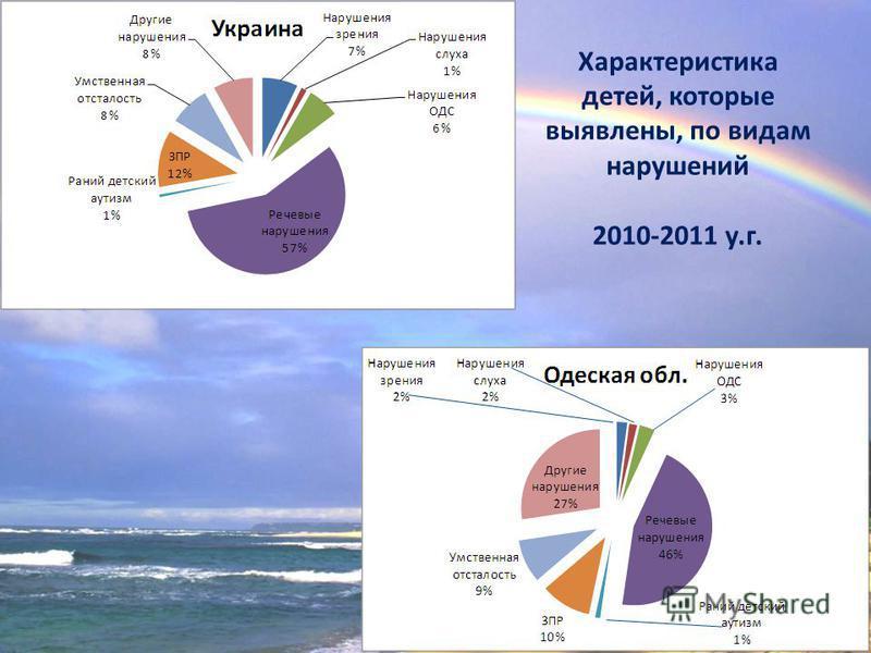 Характеристика детей, которые выявлены, по видам нарушений 2010-2011 у.г.