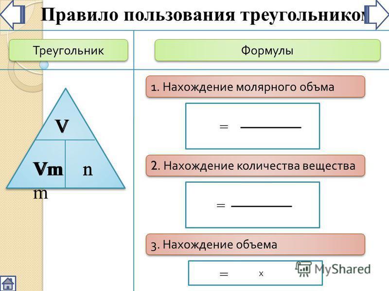 Треугольник Формулы V nVm VmVm Правило пользования треугольником = 1. Нахождение молярного объема V n 2. Нахождение количества вещества n = V Vm 3. Нахождение объема х V = Vm n