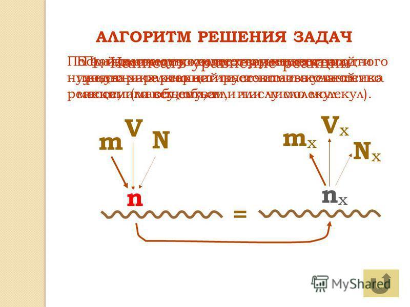 ? АЛГОРИТМ РЕШЕНИЯ ЗАДАЧ N m V n NxNx mxmx VxVx nxnx = 1. Написать уравнение реакции По известному количеству вещества одного участника реакции рассчитать количество искомого вещества Если количество вещества неизвестно, предварительно найти его по и