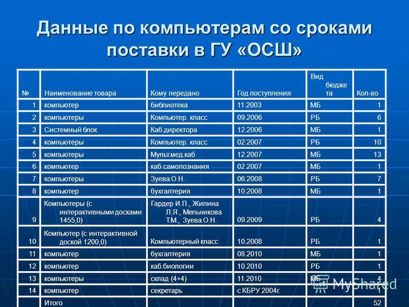 Данные по компьютерам со сроками поставки в ГУ «ОСШ» Наименование товара Кому передано Год поступления Вид бюджета Кол-во 1 компьютер библиотека 11.2003МБ1 2 компьютеры Компьютер. класс 09.2006РБ6 3Системный блок Каб.директора 12.2006МБ1 4 компьютеры