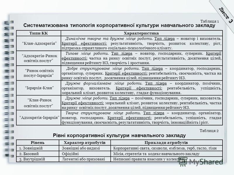 Систематизована типологія корпоративної культури навчального закладу Таблиця 2 Творче структуроване місце роботи. Тип лідера – координатор, організатор, новатор, господарник. Критерії ефективності: рентабельність, успішність, гладке функціонування, с