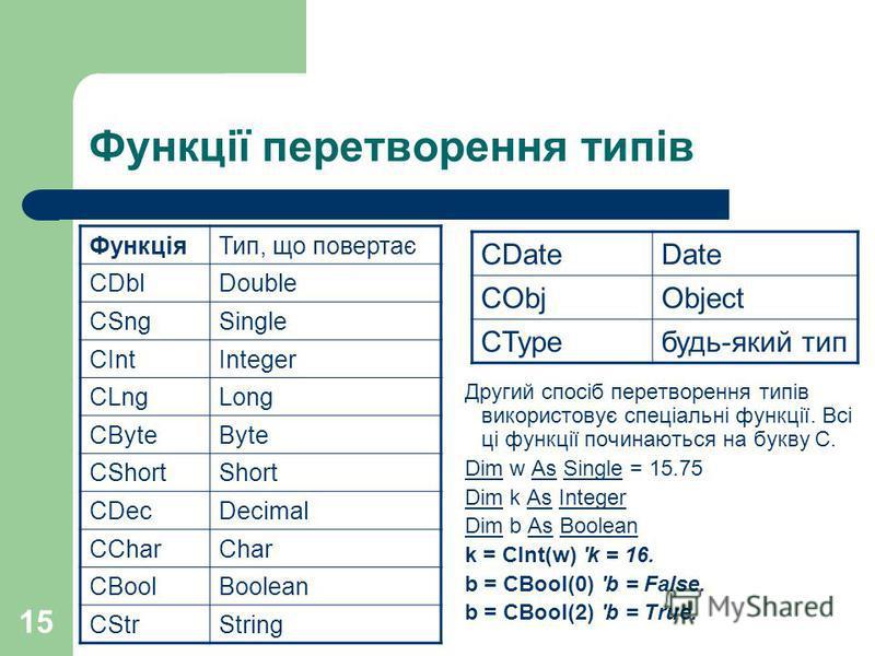 15 Функції перетворення типів ФункціяТип, що повертає CDblDouble CSngSingle CIntInteger CLngLong CByteByte CShortShort CDecDecimal CCharChar CBoolBoolean CStrString Другий спосіб перетворення типів використовує спеціальні функції. Всі ці функції почи