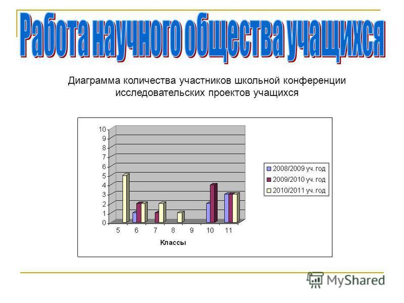 Диаграмма количества участников школьной конференции исследовательских проектов учащихся