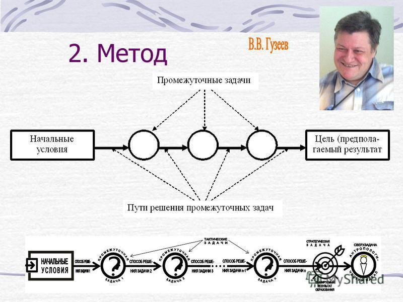 2. Метод