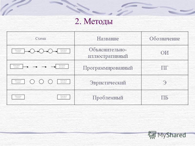 Схема Название Обозначение Объяснительно- иллюстративный ОИ ПрограммированныйПГ ЭвристическийЭ ПроблемныйПБ 2. Методы