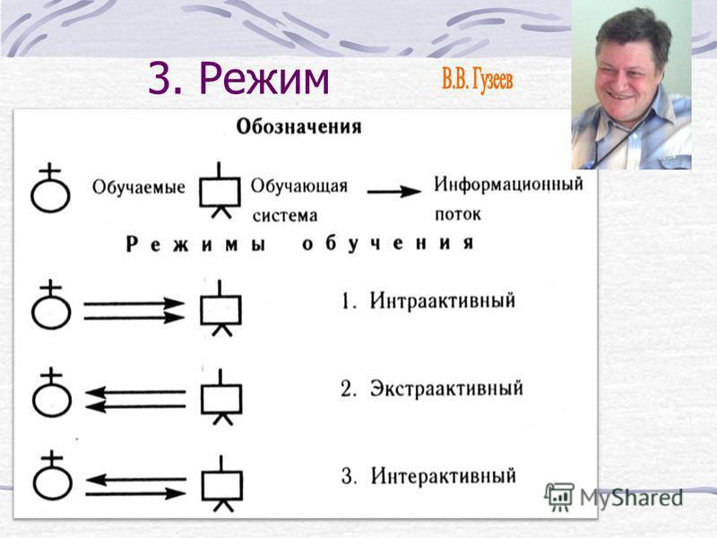 3. Режим