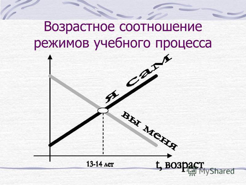 Возрастное соотношение режимов учебного процесса