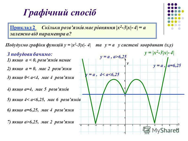 Графічний спосіб Приклад 2 Скільки розвязків має рівняння |x 2 -3|х|- 4| = a залежно від параметра а? Побудуємо графіки функцій у = |x 2 -3|х|- 4| та у = a у системі координат (х,у) у = |x 2 -3|х|- 4| З побудови бачимо: 1) якщо a < 0, розвязків немає