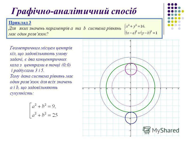 Приклад 3 Для яких значень параметрів а та b система рівнянь має один розвязок? Графічно-аналітичний спосіб Геометричним місцем центрів кіл, що задовільняють умову задачі, є два концентричних кола з центрами в точці (0;0) і радіусами 3 і 5. Тому дана
