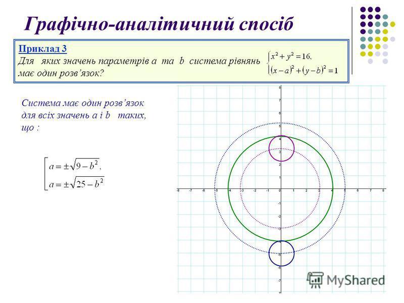 Приклад 3 Для яких значень параметрів а та b система рівнянь має один розвязок? Графічно-аналітичний спосіб Система має один розвязок для всіх значень a і b таких, що :