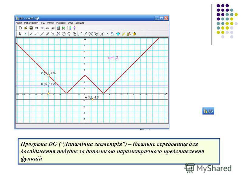 Програма DG (Динамічна геометрія) – ідеальне середовище для дослідження побудов за допомогою параметричного представлення функцій