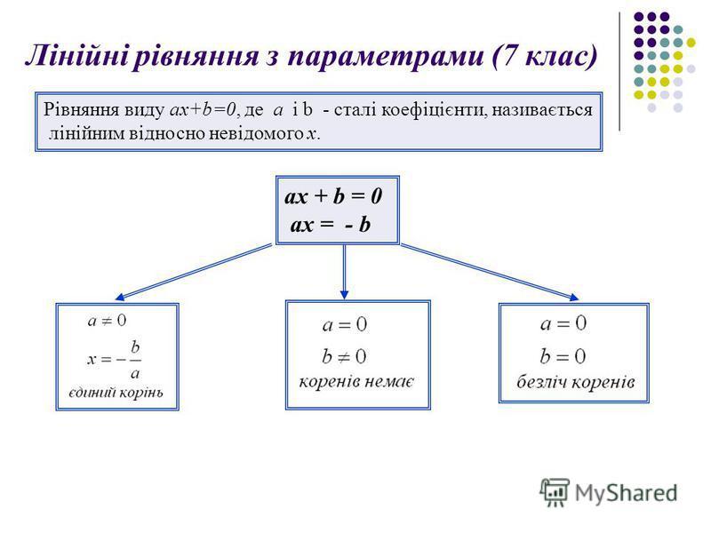 Лінійні рівняння з параметрами (7 клас) Рівняння виду ax+b=0, де a i b - сталі коефіцієнти, називається лінійним відносно невідомого x. ax + b = 0 ax = - b