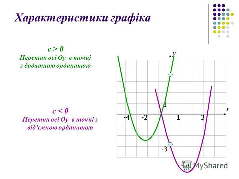 Характеристики графіка 13-4 1 -3 -2 х у с > 0 Перетин осі Оу в точці з додатною ординатою с < 0 Перетин осі Оу в точці з відємною ординатою