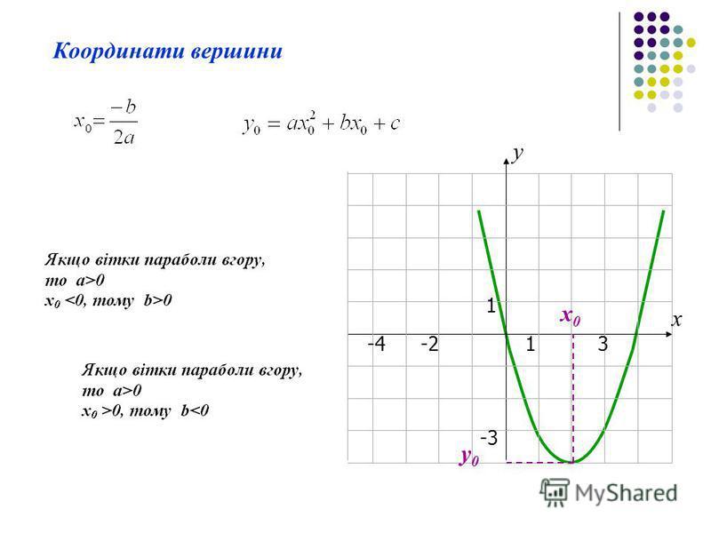 13-4 1 -3 -2 х у Координати вершини x0x0 y0y0