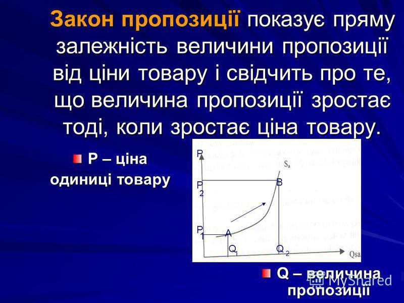 Закон пропозиції показує пряму залежність величини пропозиції від ціни товару і свідчить про те, що величина пропозиції зростає тоді, коли зростає ціна товару. P – ціна одиниці товару Q – величина пропозиції Р А В Р Р 1 2 QQ 12