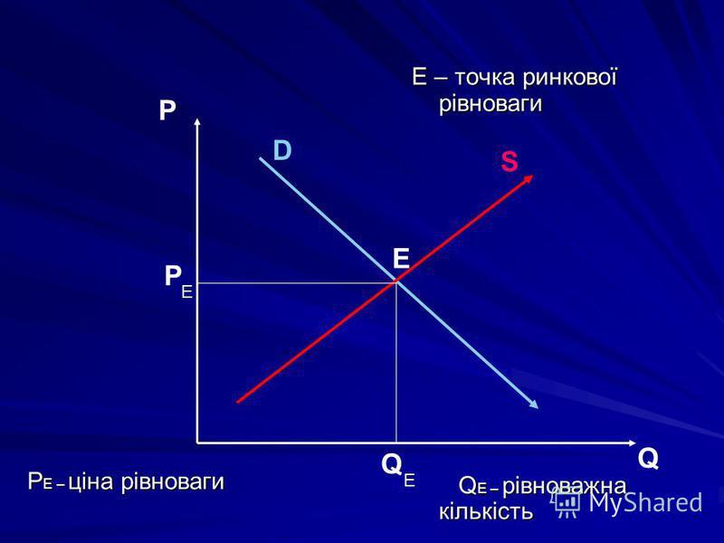 S D P Q Е Р Q Е Е P Е – ціна рівноваги Е – точка ринкової рівноваги Q Е – рівноважна кількість Q Е – рівноважна кількість