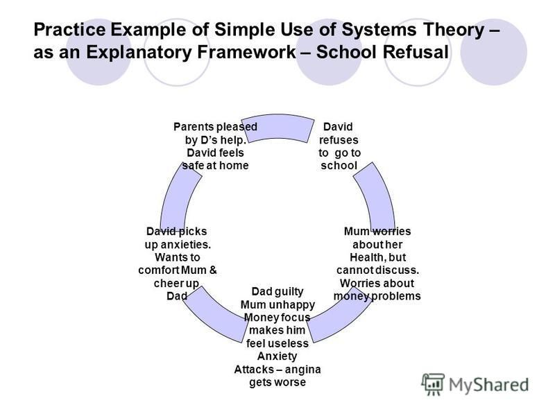 Practice Example of Simple Use of Systems Theory – as an Explanatory Framework – School Refusal David refuses to go to school Mum worries about her Health, but cannot discuss. Worries about money problems Dad guilty Mum unhappy Money focus makes him