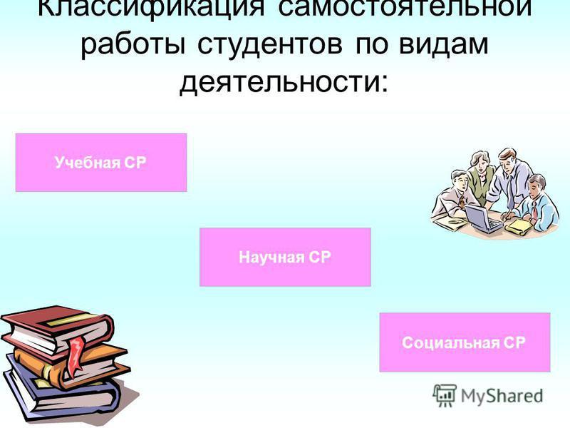 Классификация самостоятельной работы студентов по видам деятельности: Учебная СР Научная СР Социальная СР