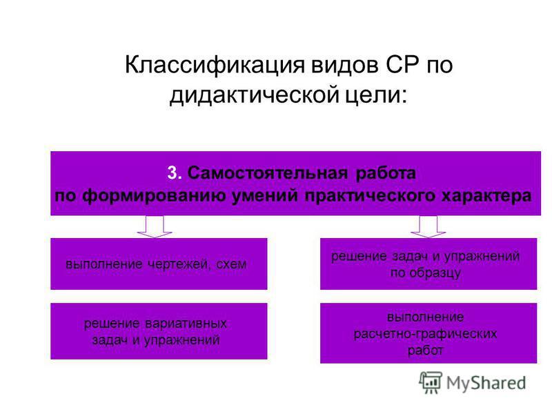 Классификация видов СР по дидактической цели: 3. Самостоятельная работа по формированию умений практического характера выполнение чертежей, схем решение задач и упражнений по образцу решение вариативных задач и упражнений выполнение расчетно-графичес