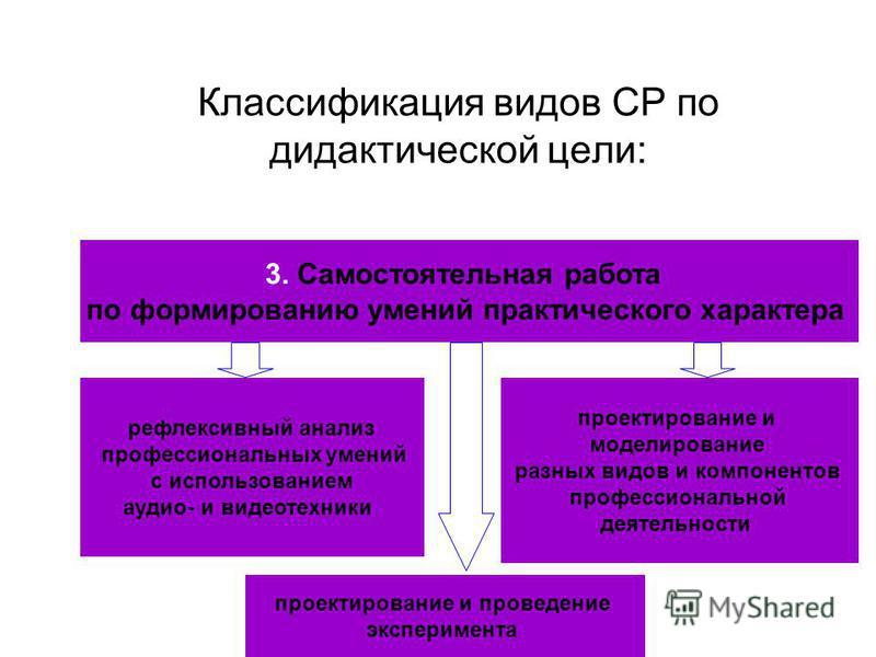 Классификация видов СР по дидактической цели: 3. Самостоятельная работа по формированию умений практического характера рефлексивный анализ профессиональных умений с использованием аудио- и видеотехники проектирование и моделирование разных видов и ко