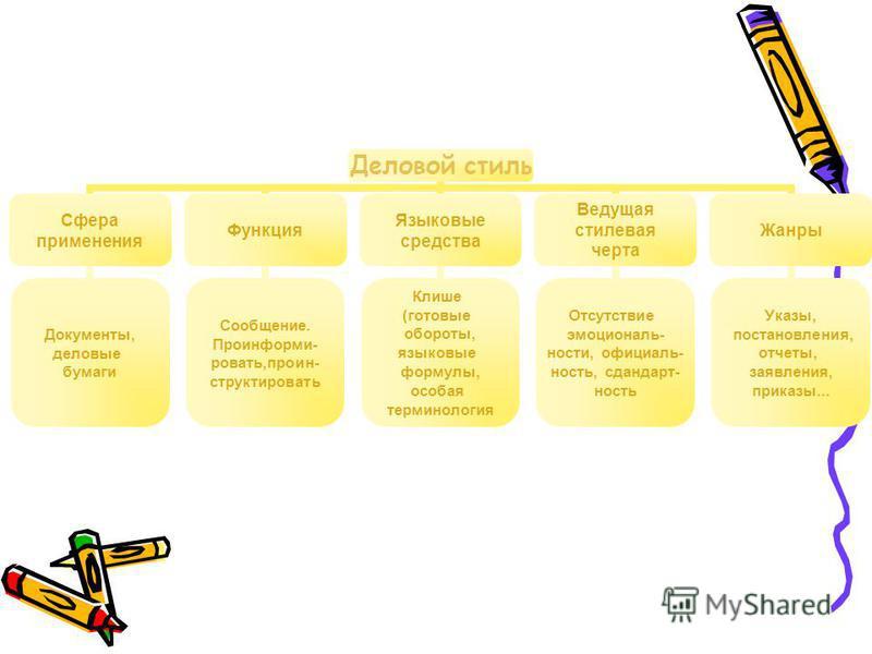 Деловой стиль Сфера применения Документы, деловые бумаги Функция Сообщение. Проинформи- ровать,пронин- структурировать Языковые средства Клише (готовые обороты, языковые формулы, особая терминология Ведущая стилевая черта Отсутствие эмоциональности,