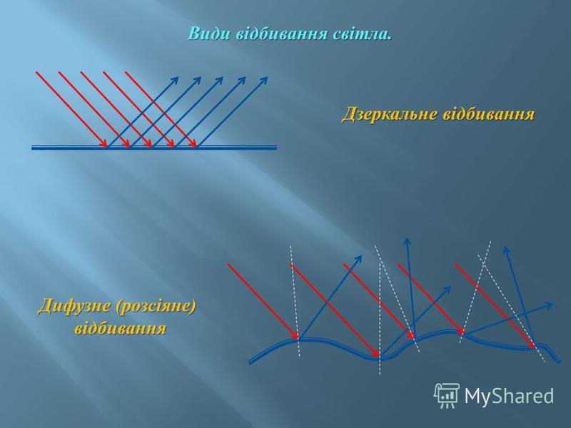 Види відбивання світла. Дзеркальне відбивання Дифузне ( розсіяне ) відбивання відбивання