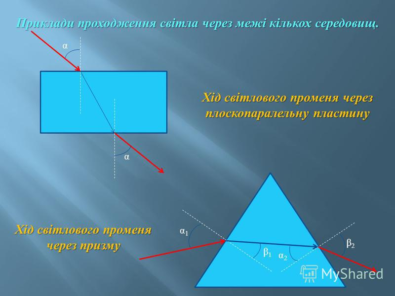Приклади проходження світла через межі кількох середовищ. α α Хід світлового променя через призму α1α1 β2β2 β1β1 α2α2 Хід світлового променя через плоскопаралельну пластину
