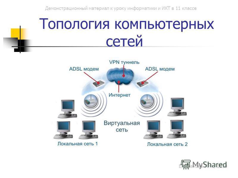 Демонстрационный материал к уроку информатики и ИКТ в 11 классе Топология компьютерных сетей Епифанова Т.Н. / 2010