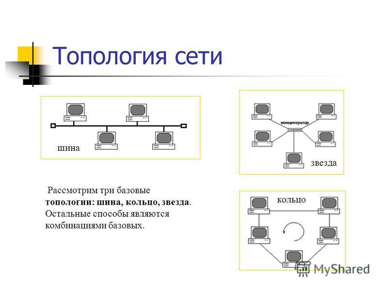 Топология сети Рассмотрим три базовые топологии: шина, кольцо, звезда. Остальные способы являются комбинациями базовых. шина звезда кольцо